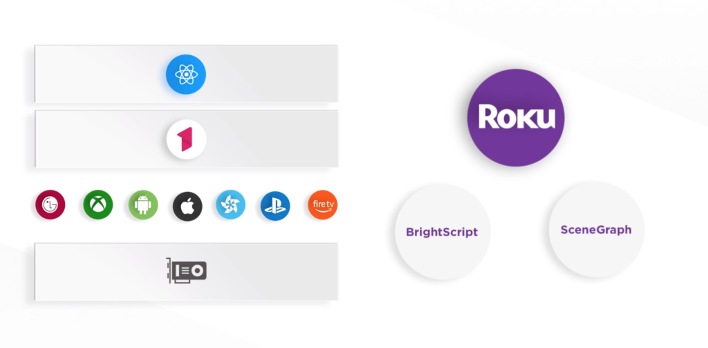 You.i Engine One-React Native-Architecture-Roku-BrightScript