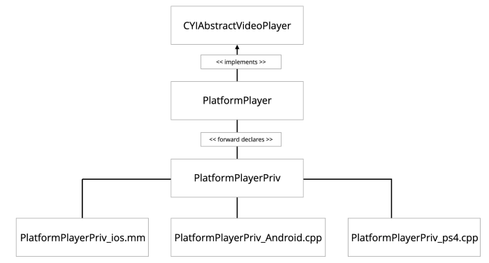 You.i Engine One_Platform_Native_Player_PlatformPlayer_SDK_Integration