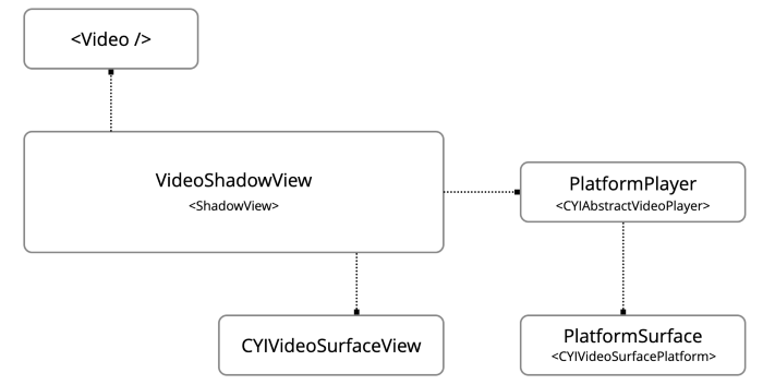 You.i Engine One_Platform_Native_Player_Video_Shadow_View